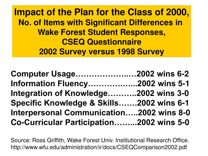 Impact of the Plan for the Class of 2000,