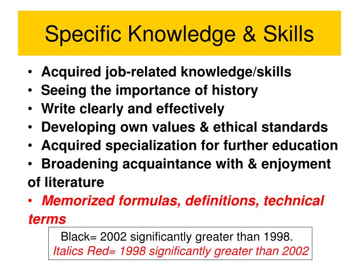 Specific Knowledge & Skills