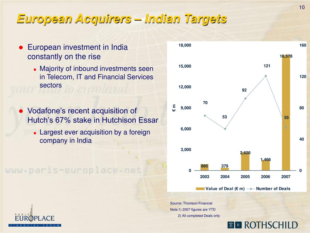 European Acquirers – Indian Targets
