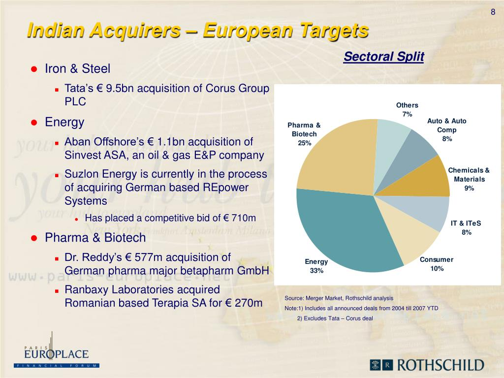 Indian Acquirers – European Targets