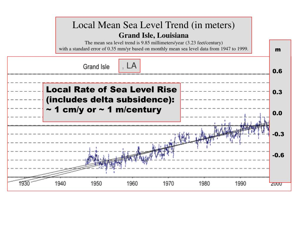Local Mean Sea Level Trend (in meters)