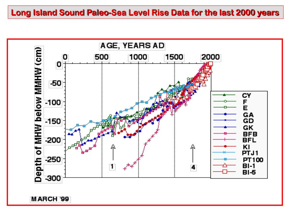 Long Island Sound Paleo-Sea Level Rise Data for the last 2000 years
