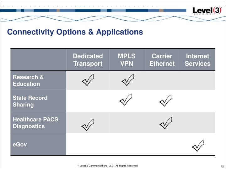 Connectivity Options & Applications