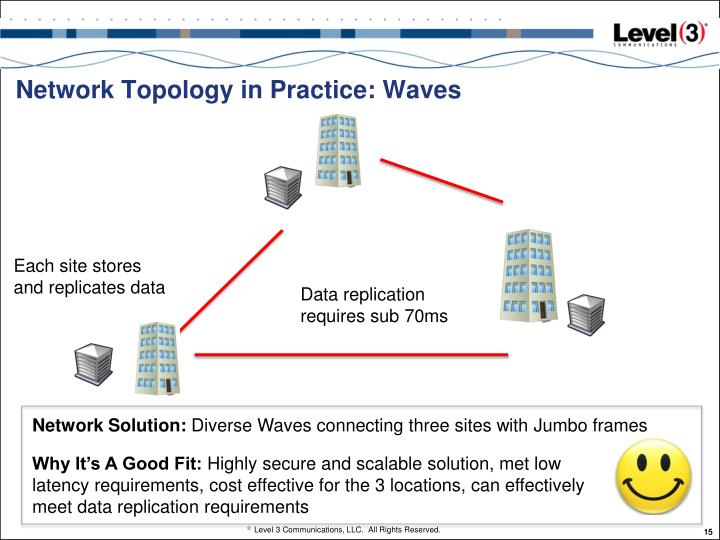 Network Topology in Practice: Waves