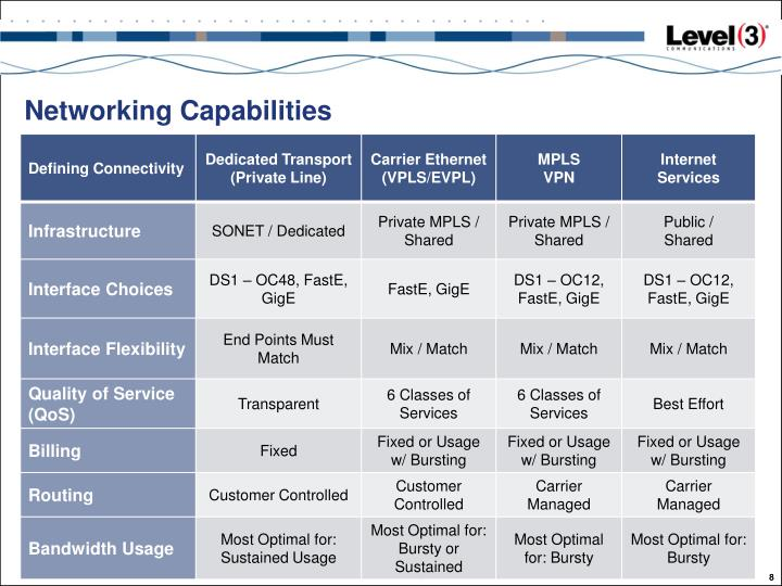 Networking Capabilities
