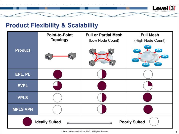 Product Flexibility & Scalability