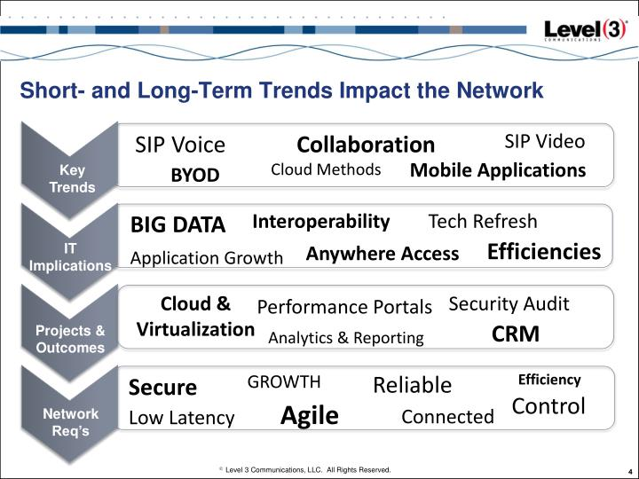 Short- and Long-Term Trends Impact the Network