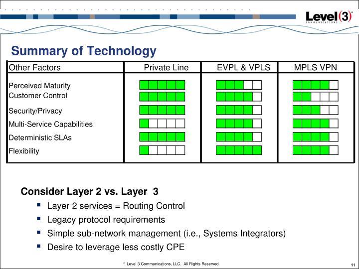 Summary of Technology