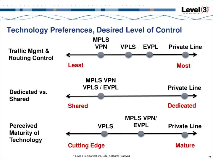 Technology Preferences, Desired Level of Control