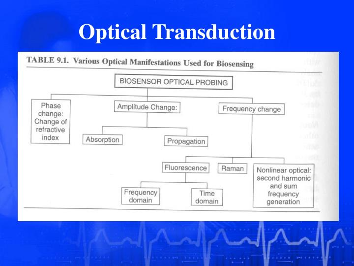 Optical Transduction