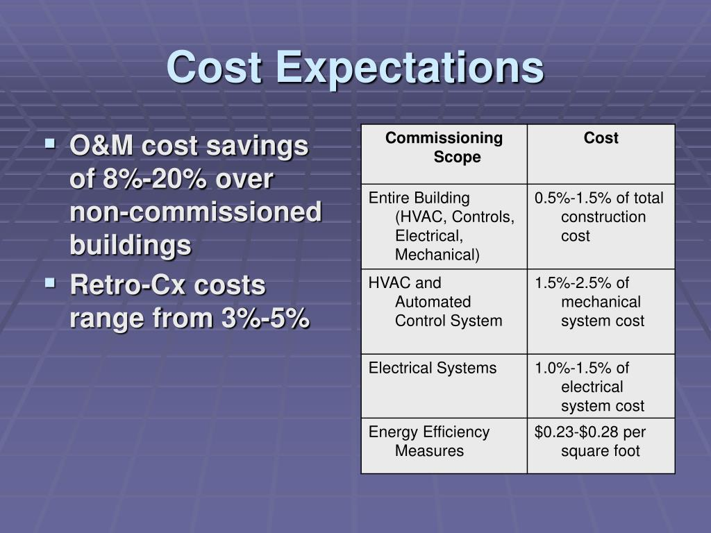 Cost Expectations