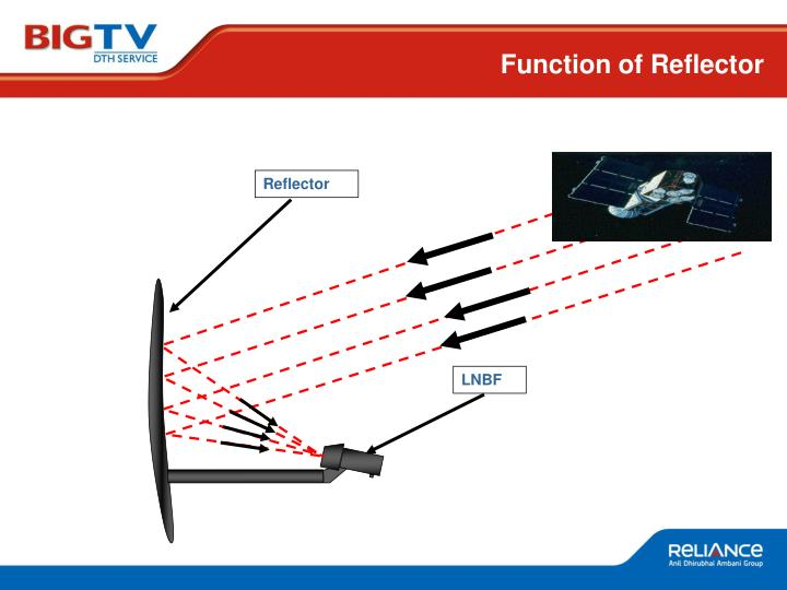 Function of Reflector