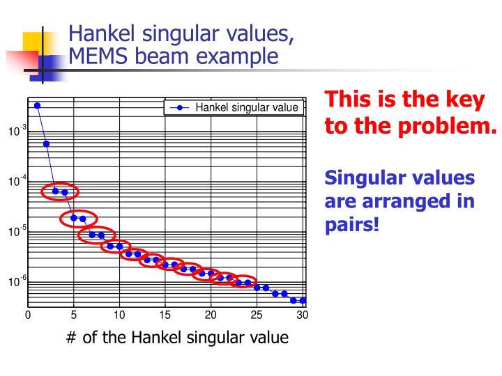 Hankel singular values,