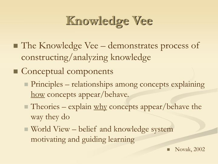 Knowledge Vee