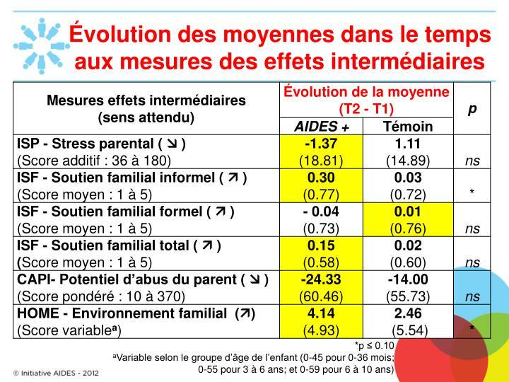Évolution des moyennes dans le temps aux mesures des effets intermédiaires