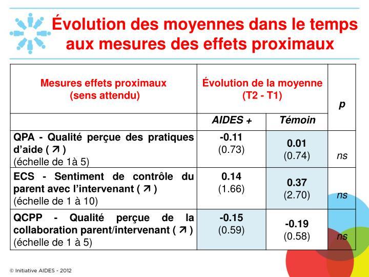 Évolution des moyennes dans le temps aux mesures des effets proximaux