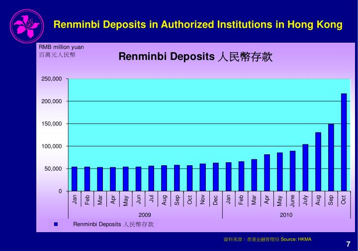Renminbi Deposits in Authorized Institutions in Hong Kong