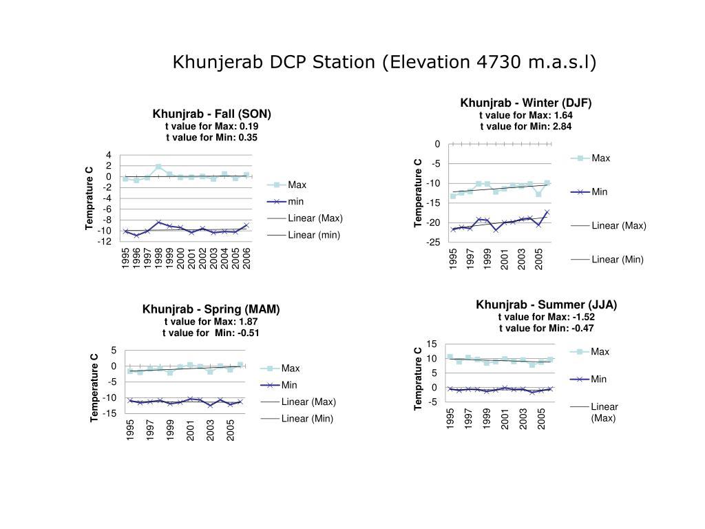 Khunjerab DCP Station (Elevation 4730 m.a.s.l)