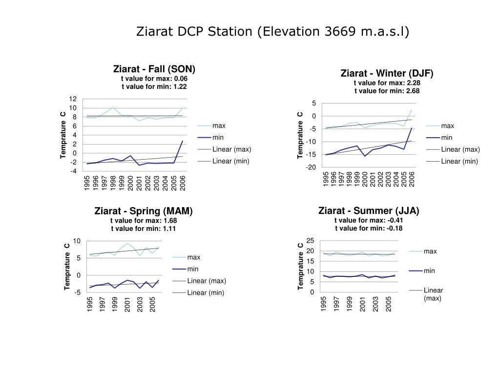 Ziarat DCP Station (Elevation 3669 m.a.s.l)