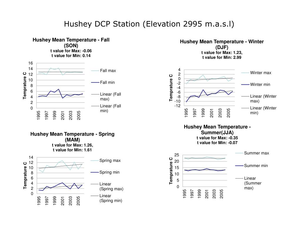 Hushey DCP Station (Elevation 2995 m.a.s.l)