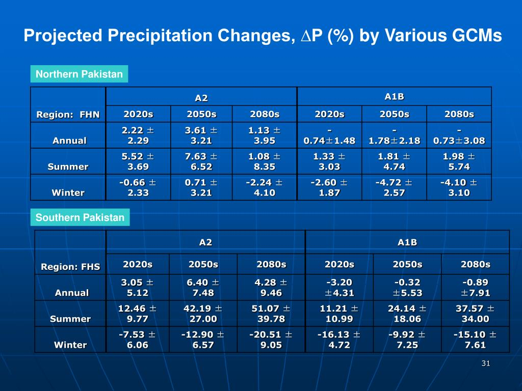Projected Precipitation Changes, ∆P
