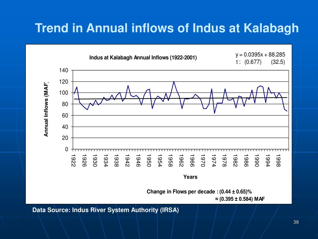 Trend in Annual inflows of Indus at Kalabagh