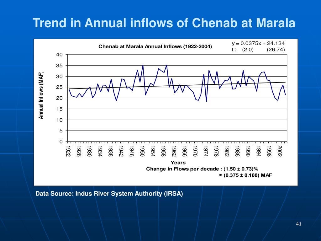 Trend in Annual inflows of Chenab at Marala