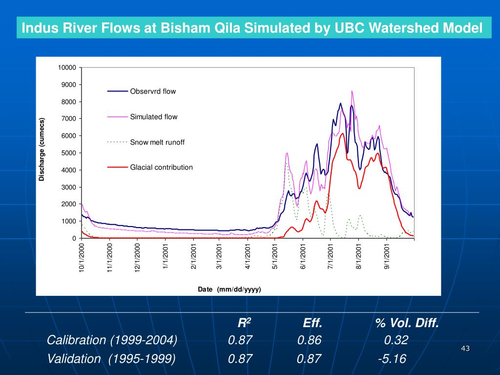 Indus River Flows at Bisham Qila Simulated by UBC Watershed Model