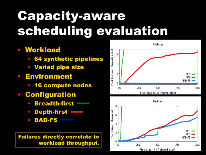Capacity-aware scheduling evaluation