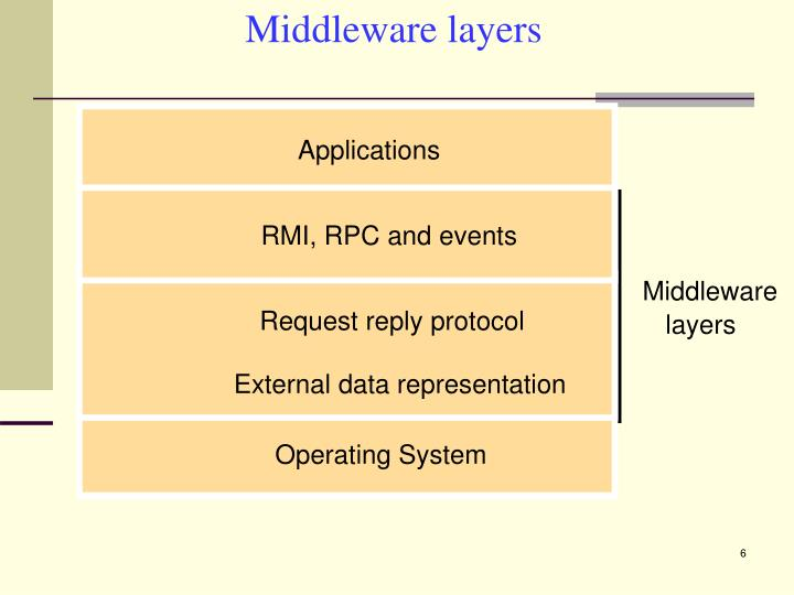 Middleware layers