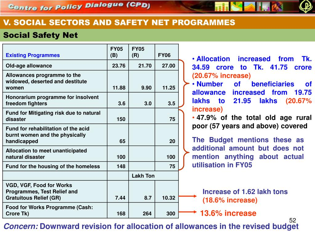 V. SOCIAL SECTORS AND SAFETY NET PROGRAMMES