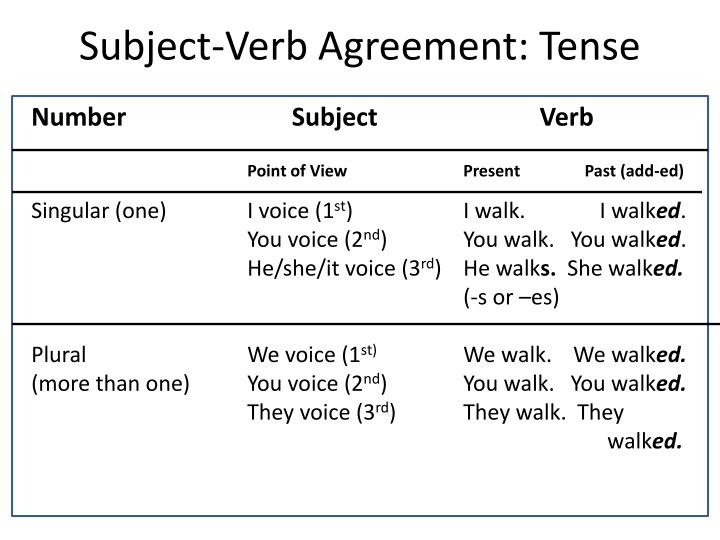 Subject-Verb Agreement: Tense
