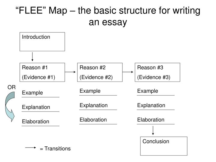 """FLEE"" Map – the basic structure for writing an essay"
