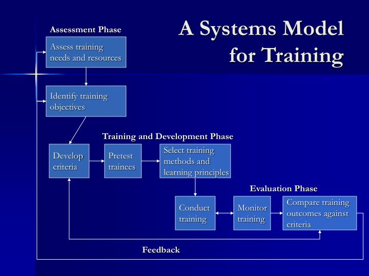 A Systems Model for Training