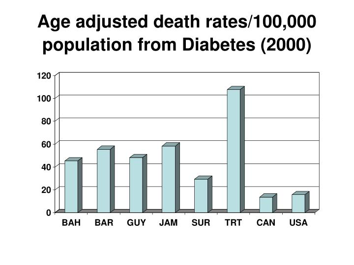 Age adjusted death rates/100,000 population from Diabetes (2000)