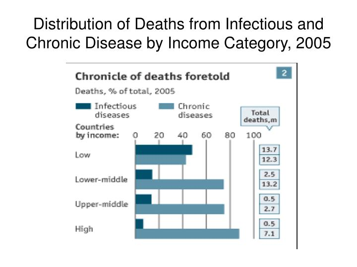 Distribution of Deaths from Infectious and Chronic Disease by Income Category, 2005