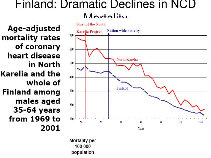 Finland: Dramatic Declines in NCD Mortality