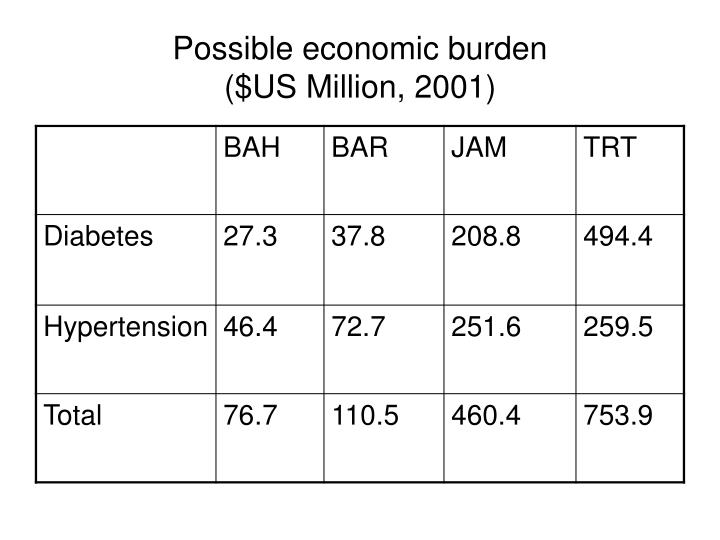 Possible economic burden