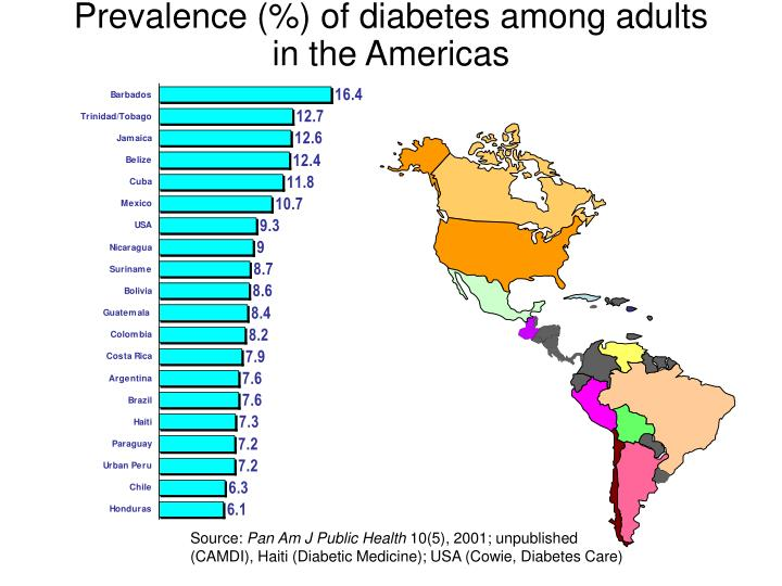 Prevalence (%) of diabetes among adults in the Americas