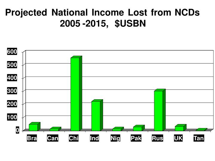 Projected national income lost from NCDs ( 2005-2015)