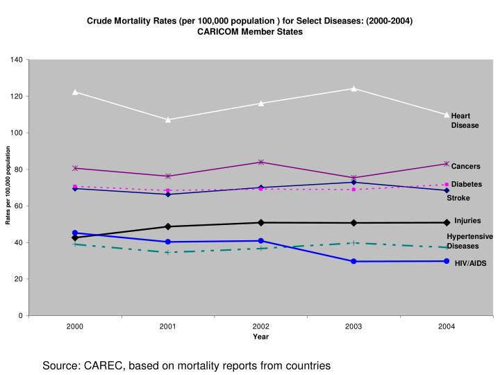 Source: CAREC, based on mortality reports from countries