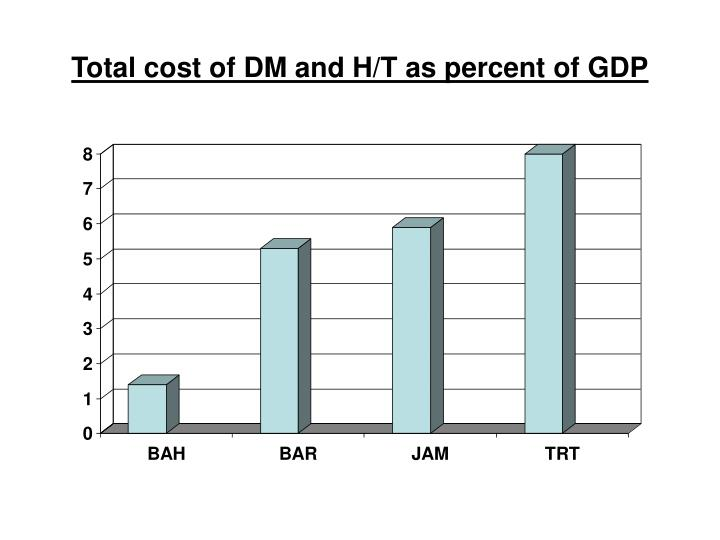 Total cost of DM and H/T as percent of GDP