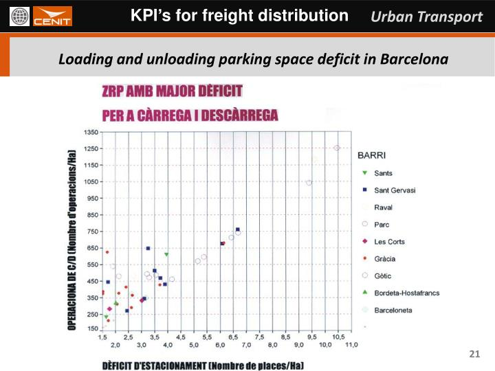 KPI's for freight distribution