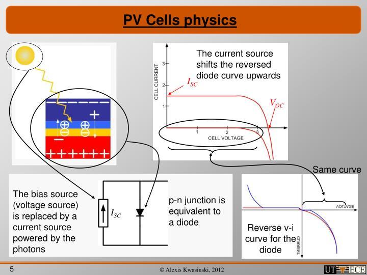PV Cells physics