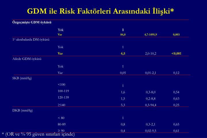 GDM ile Risk Faktörleri Arasındaki İlişki*