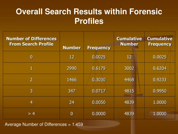 Overall Search Results within Forensic Profiles