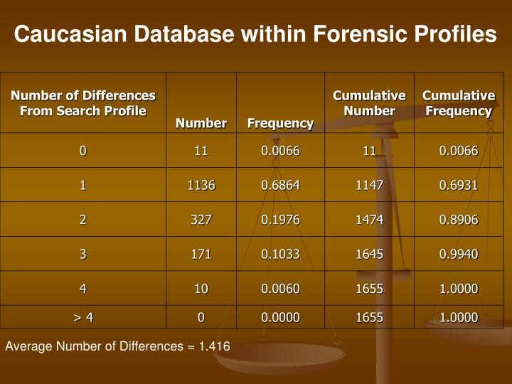 Caucasian Database within Forensic Profiles