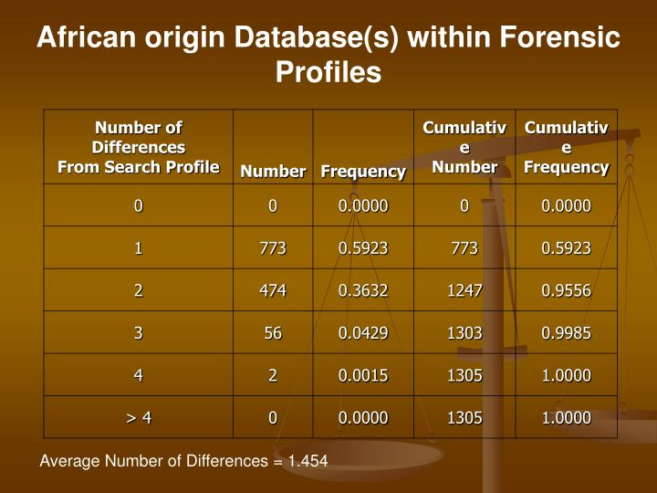 African origin Database(s) within Forensic Profiles