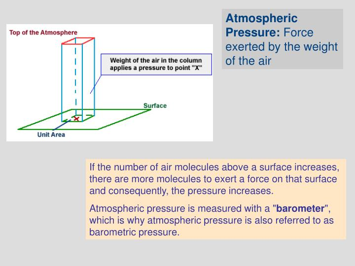 Atmospheric Pressure: