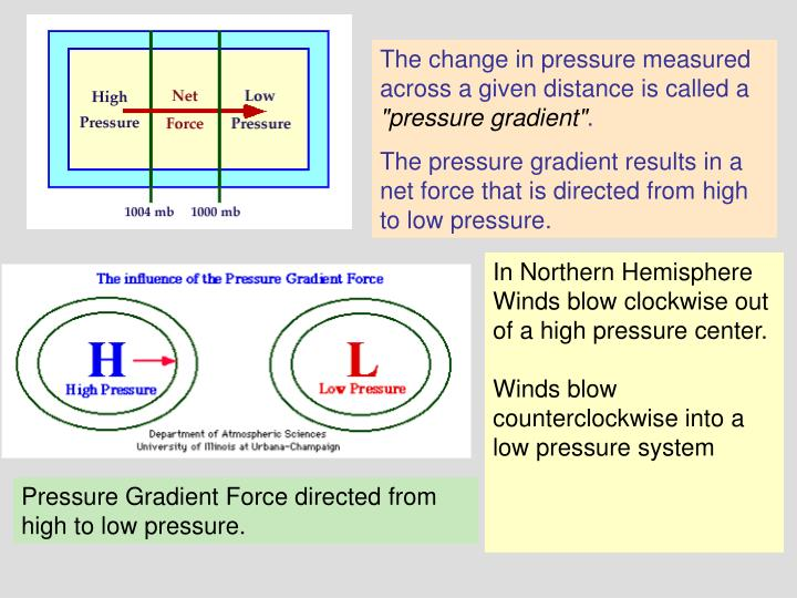 The change in pressure measured across a given distance is called a